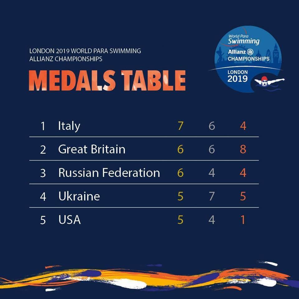 Российские спортсмены завоевали 6 золотых, 4 серебряные и 4 бронзовые медали по итогу 2 дней чемпионата мира по плаванию МПК