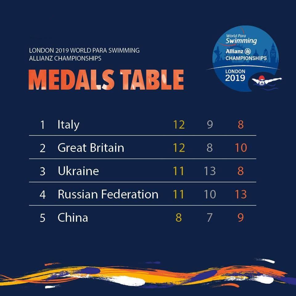 Российские спортсмены завоевали 11 золотых, 10 серебряных и 13 бронзовых медалей по итогу 4 дней чемпионата мира по плаванию МПК