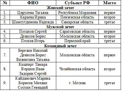 Чемпионат России по шашкам среди лиц с поражением ОДА