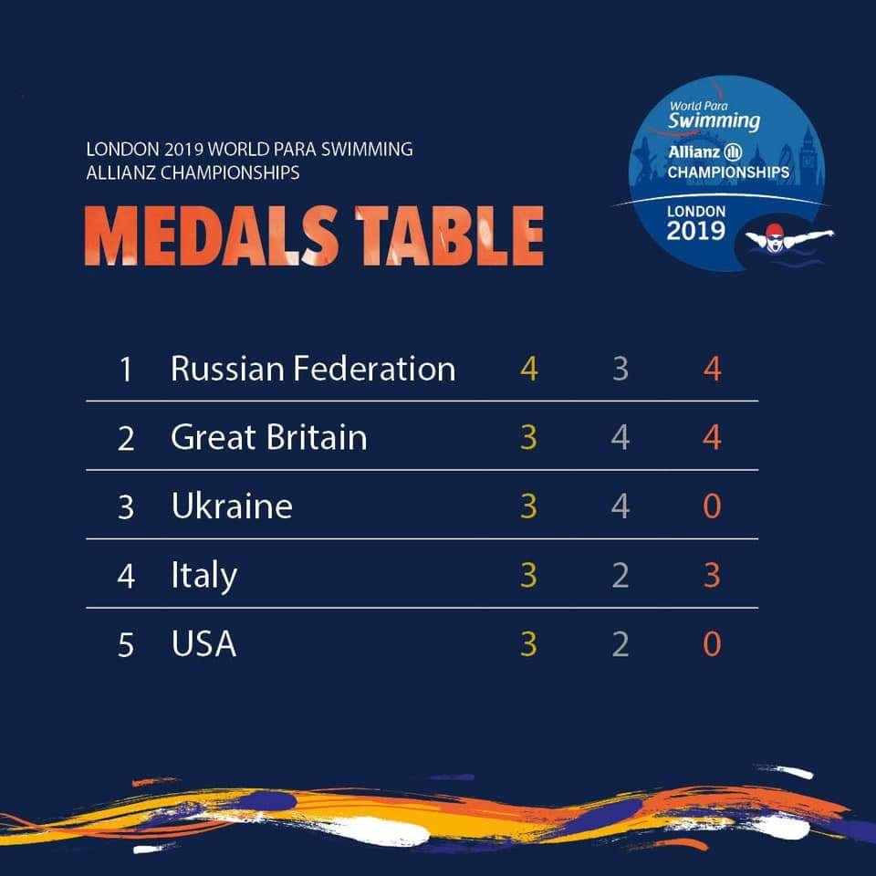 Российские спортсмены завоевали 4 золотые, 3 серебряные и 4 бронзовые медали по итогу 1 дня чемпионата мира по плаванию МПК